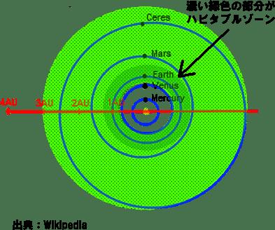 太陽系のハビタブルゾーン