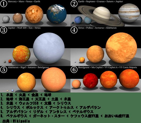 他の惑星や恒星との大きさ比較画像