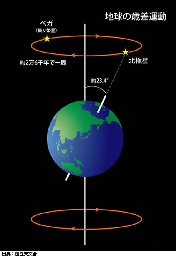 地球の歳差運動