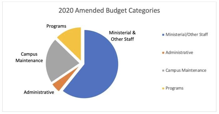 2020 Budget Categories Pie Chart