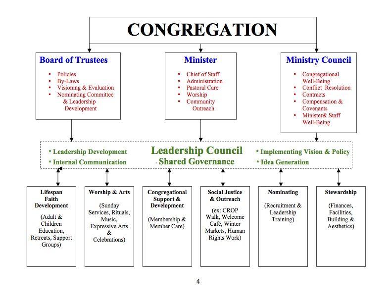 Organizational chart also unitarian universalist fellowship of dekalb rh uufdekalb