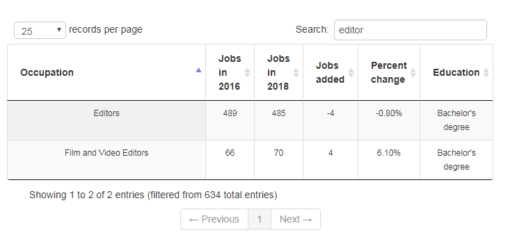 Projections for editing jobs in the Granite State.