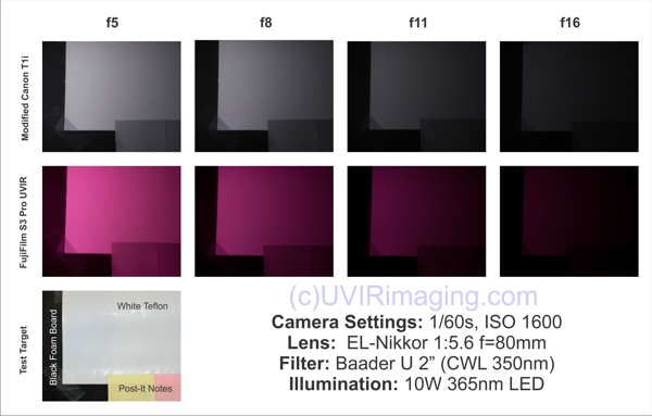 Canon T1i vs Fuji S3 for near UV David Prutchi PhD