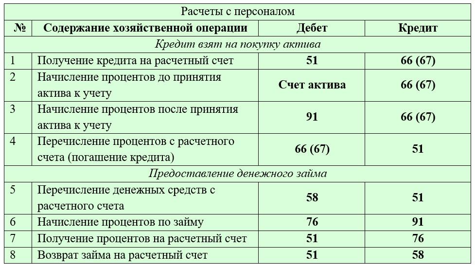 бухгалтерские счета таблица дебет кредит