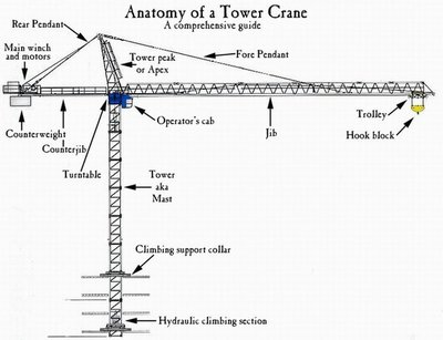 crane parts diagram holley dominator efi wiring installation a milestone in construction of molecular this shows all the tower