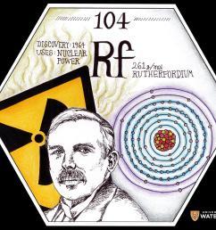 rutherfordium 104 [ 3000 x 2319 Pixel ]
