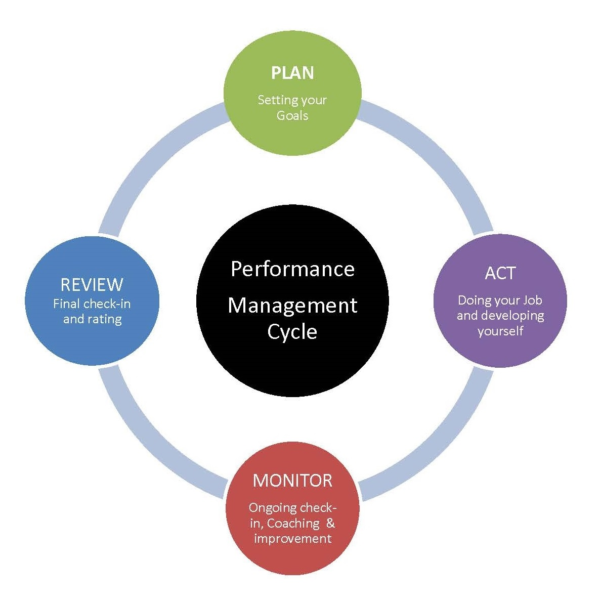 employee life cycle diagram k20 coil pack wiring of performance management human resources