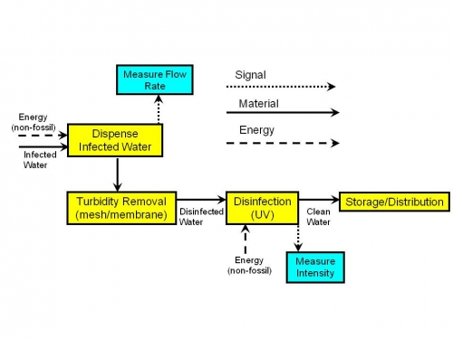 Diagram Likewise Water Mill Diagram Moreover Diagram Of A Wind Turbine