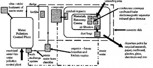 The integrated recycling plant for non-toxic urban wastes