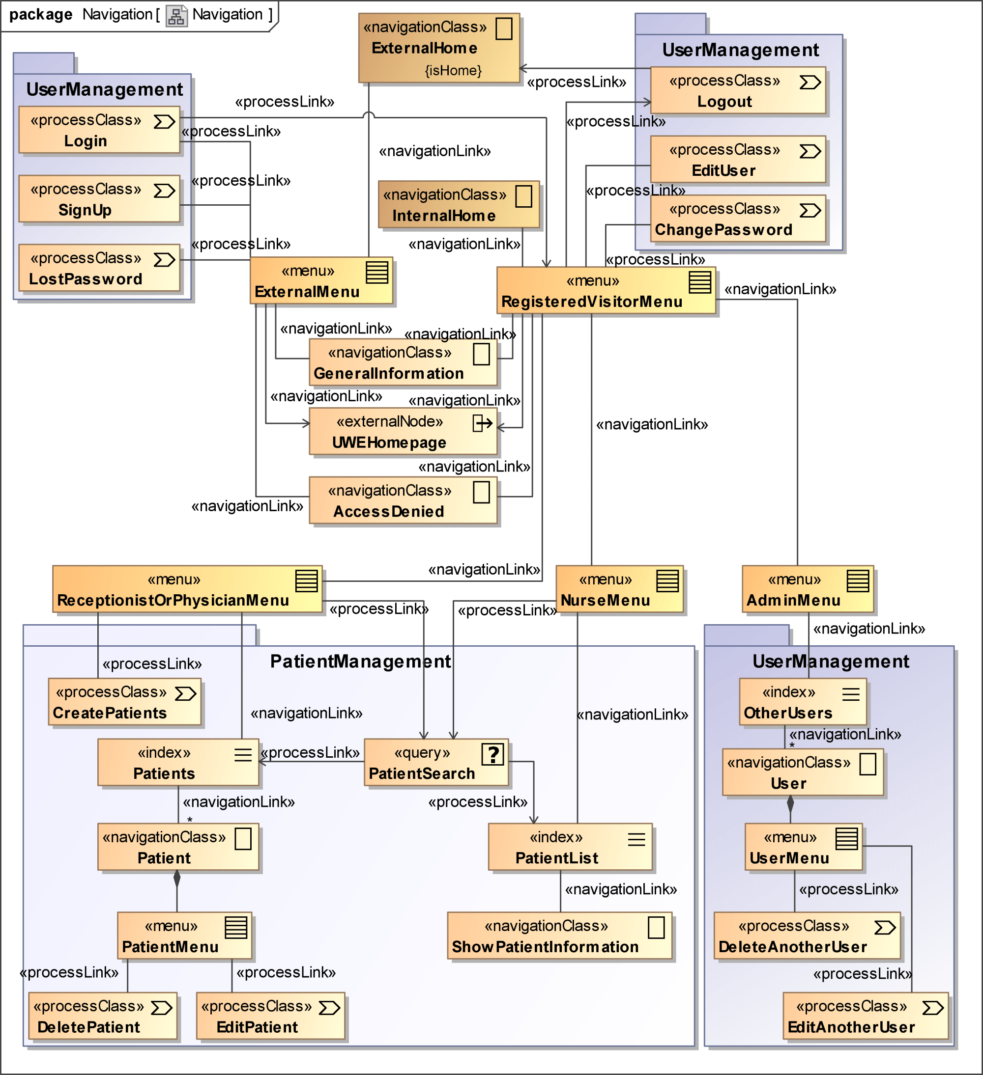 hight resolution of uwe solution modelled with magicdraw