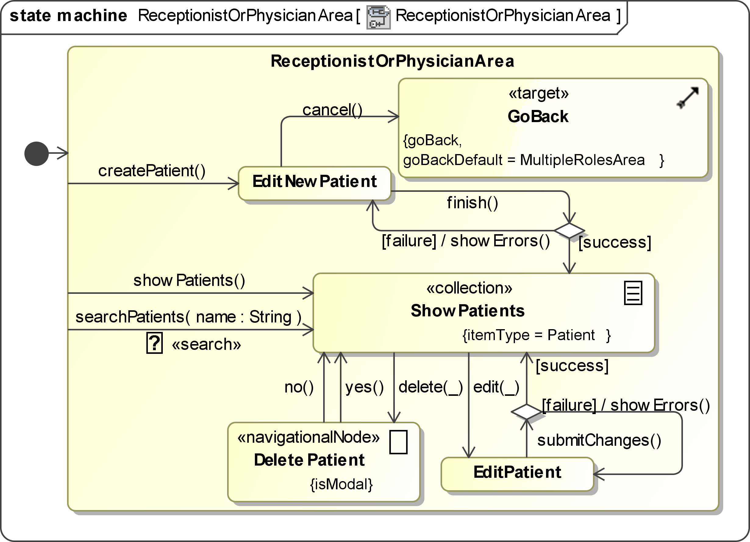 state transition diagram example library management system 2 humbucker wiring uwe examples