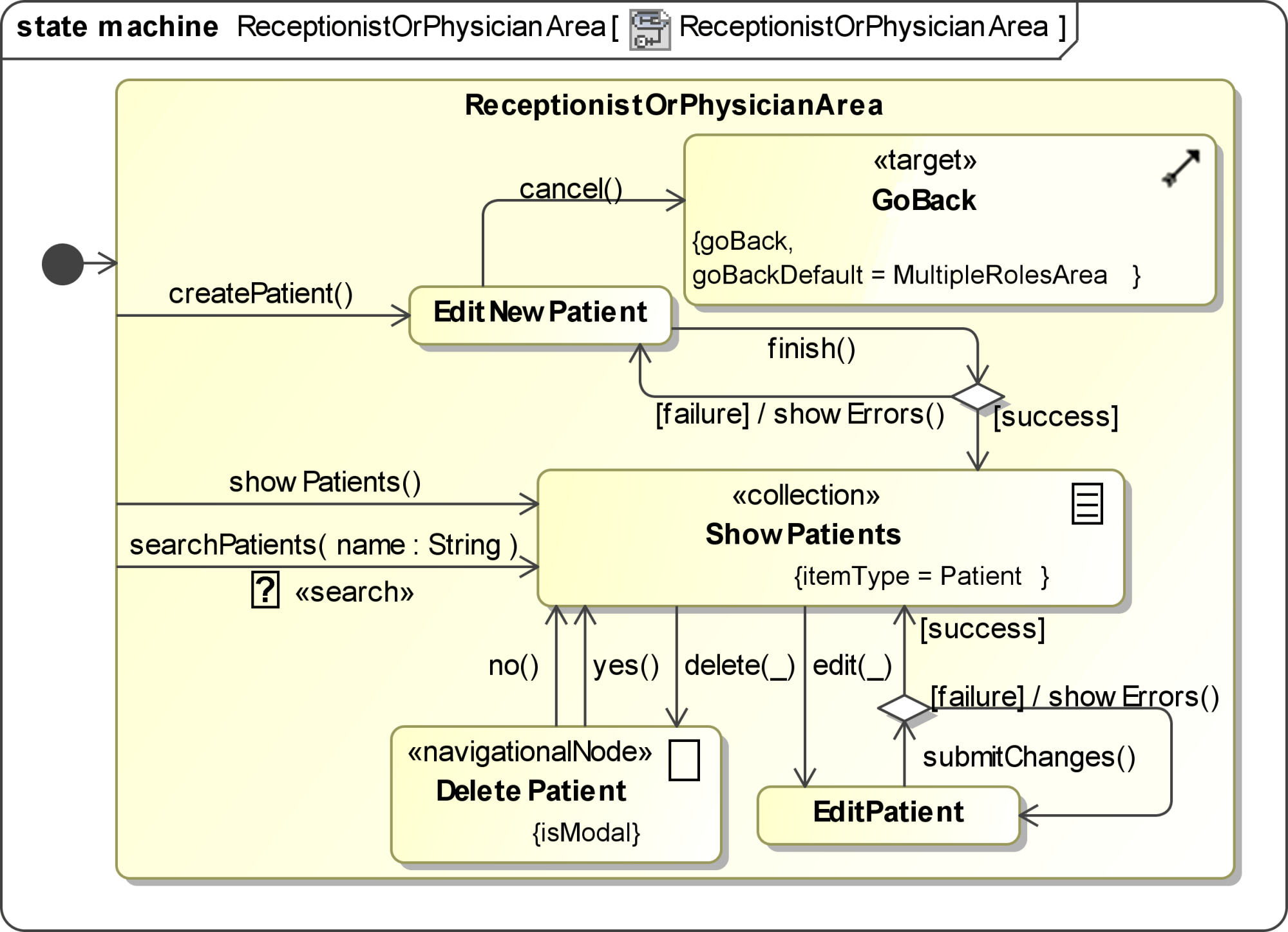 hight resolution of uwe solution modelled with magicdraw figure 7 shows the navigation diagram
