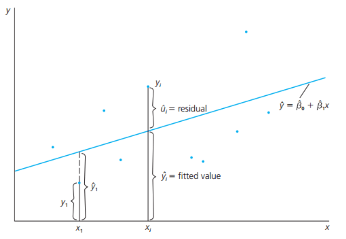 Source: Introductory Econometrics, A Modern Approach