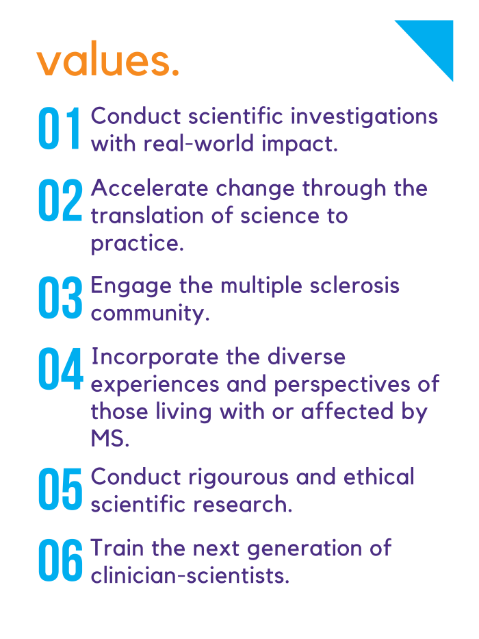 "This image describes the values of the University of Washington Multiple Sclerosis Rehabilitation and Wellness Research Center: ""1) Conduct scientific investigations with real-world impact. 2) Accelerate change through the translation of science to practice. 3) Engage the multiple sclerosis community. 4) Incorporate the diverse experiences and perspectives of those living with or affected by MS. 5) Conduct rigorous and ethical scientific research. 6) Train the next generation of clinician-scientists."""