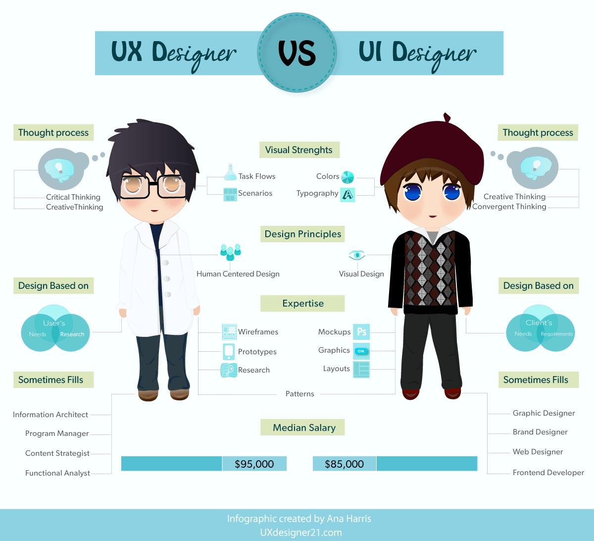 UX Designer vs UI Designer Infographic