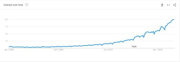 Digital Marketing Trend over the years