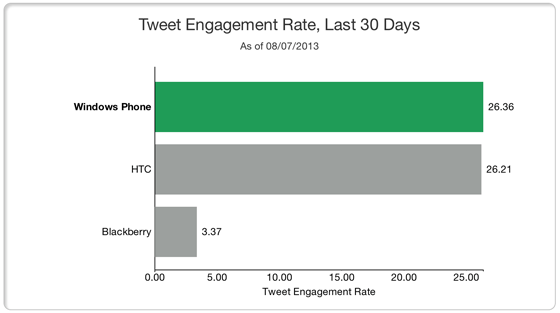 Tweet Engagement Rate