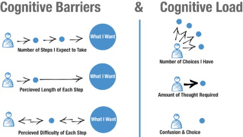 cognitive load design