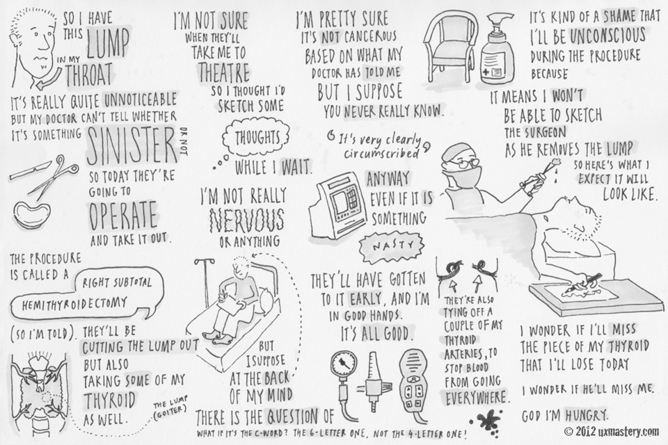 Sketchnoting 101: How To Create Awesome Visual Notes