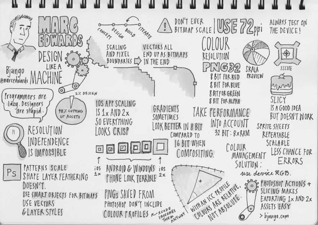 Sketchnotes from Web Directions South 13: The 5-Minute