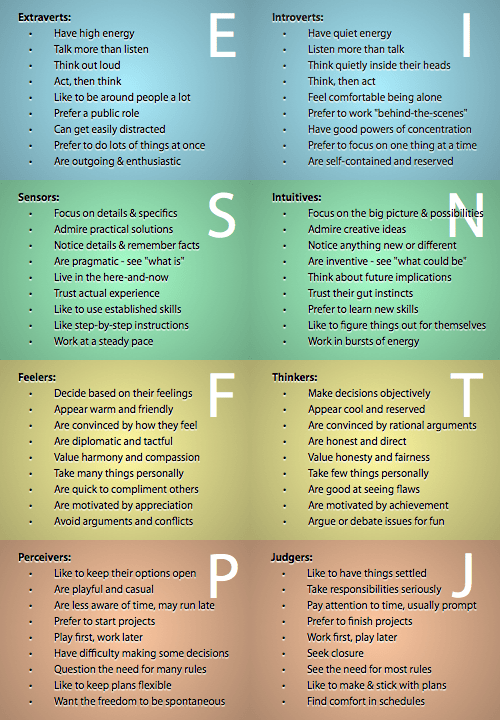 Description of personality types.