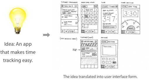 Why It's Important to Sketch Before You Wireframe