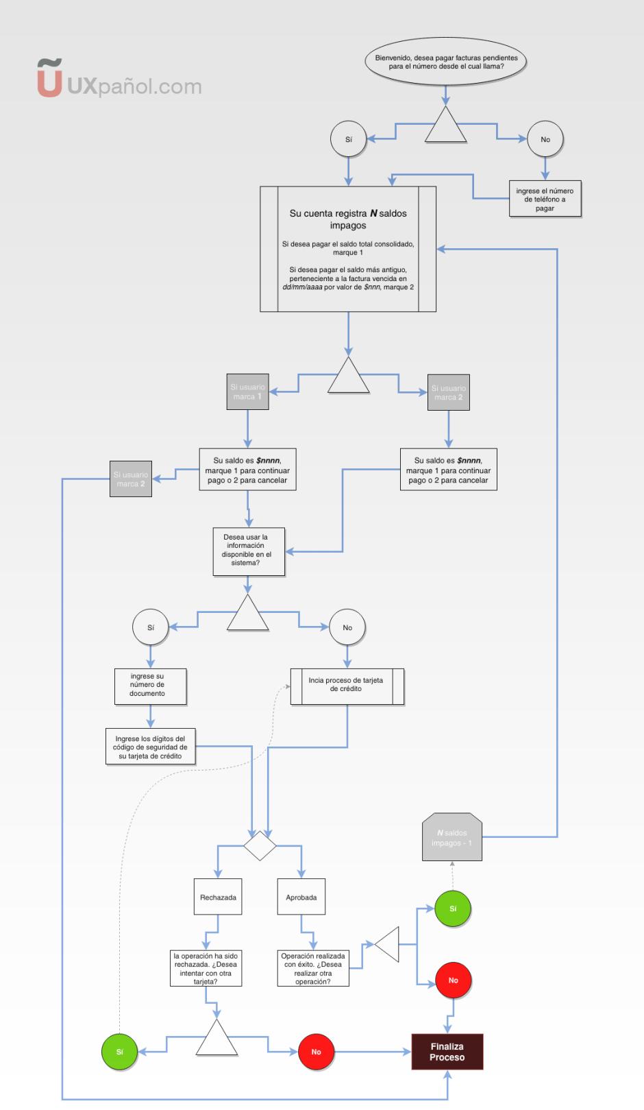 Diagramas de flujo de tareas ejemplo prctico uxpaol diagrama de flujo ccuart Choice Image