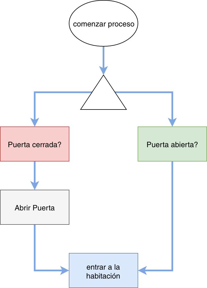 Diagramas De Flujo De Tareas  Ejemplo Pr U00e1ctico