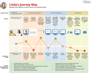 Customer Journey Map Template for Website Visitor | UXPressia