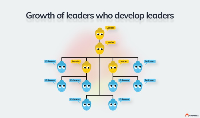 growth-of-leaders-who-develop-leaders