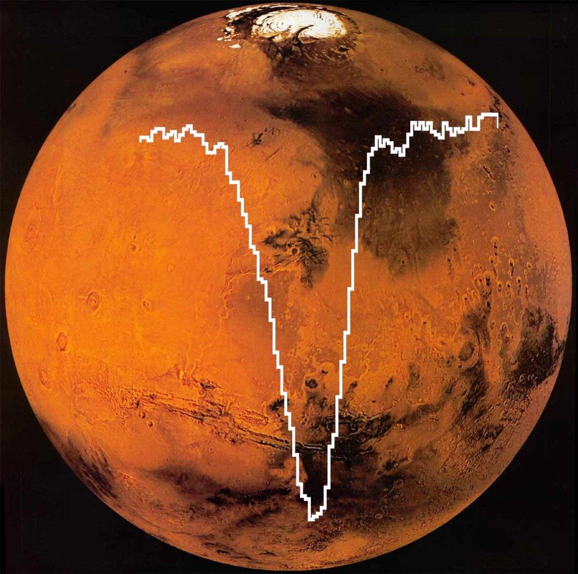 Mars atmosferindeki Oksijen spektrumu [Fotoğraf: SOFIA]