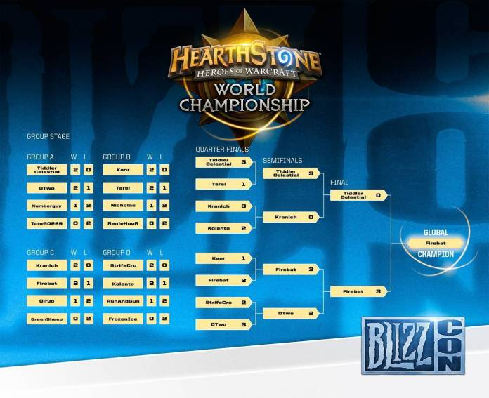 Hearthstone finals