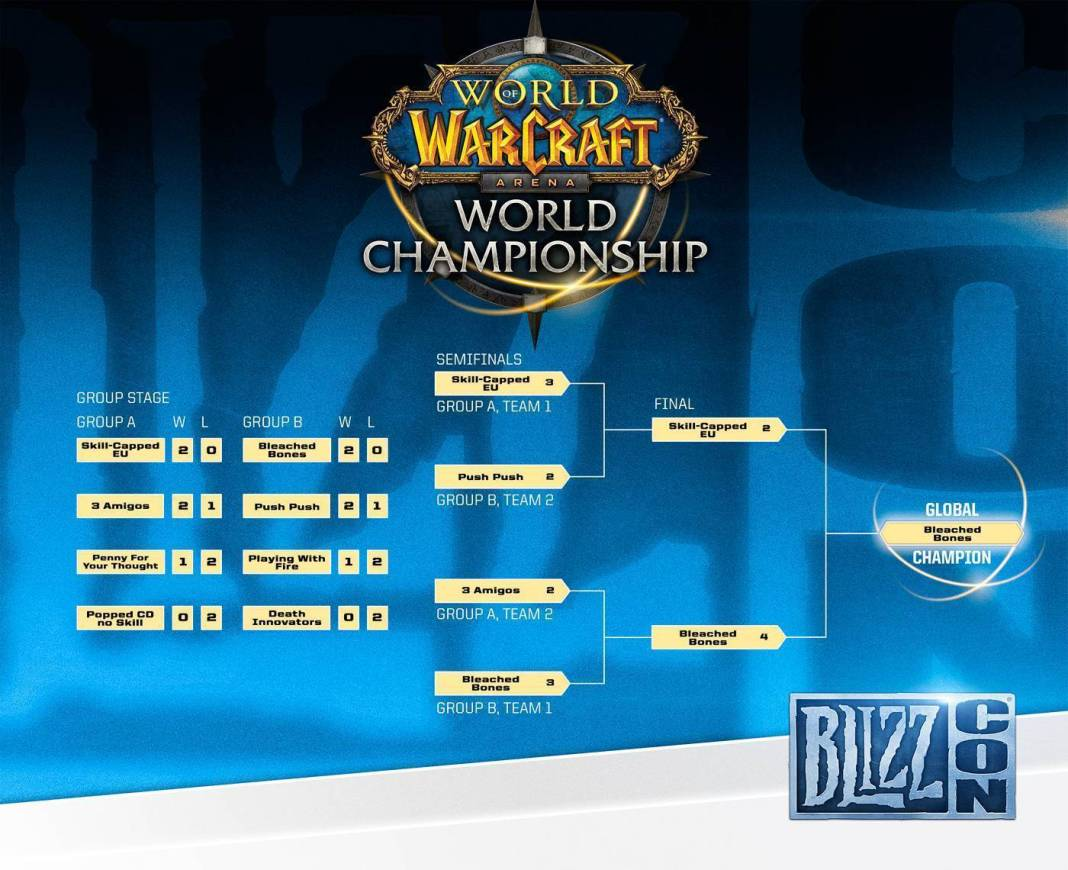WoW finals