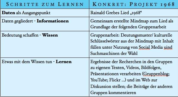 Seminarprojekt Sommersemester 2014: Landeskunde und Neue Medien (2/2)