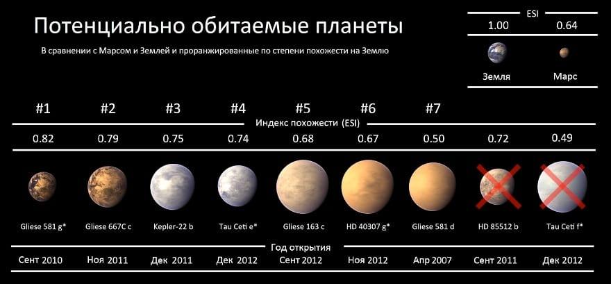 Un diagramma con dimensioni relative di esoplaneti trovati da Keplero. Rispetto a Marte e Terra