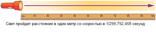 Показателем считается дистанция, которую свет проходит за 1/299 792458 секунды в условиях вакуума. Пройденное расстояние – скорость, умноженная на время