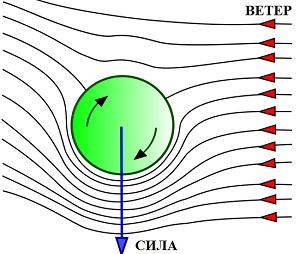 استفاده از اثر مگنوس