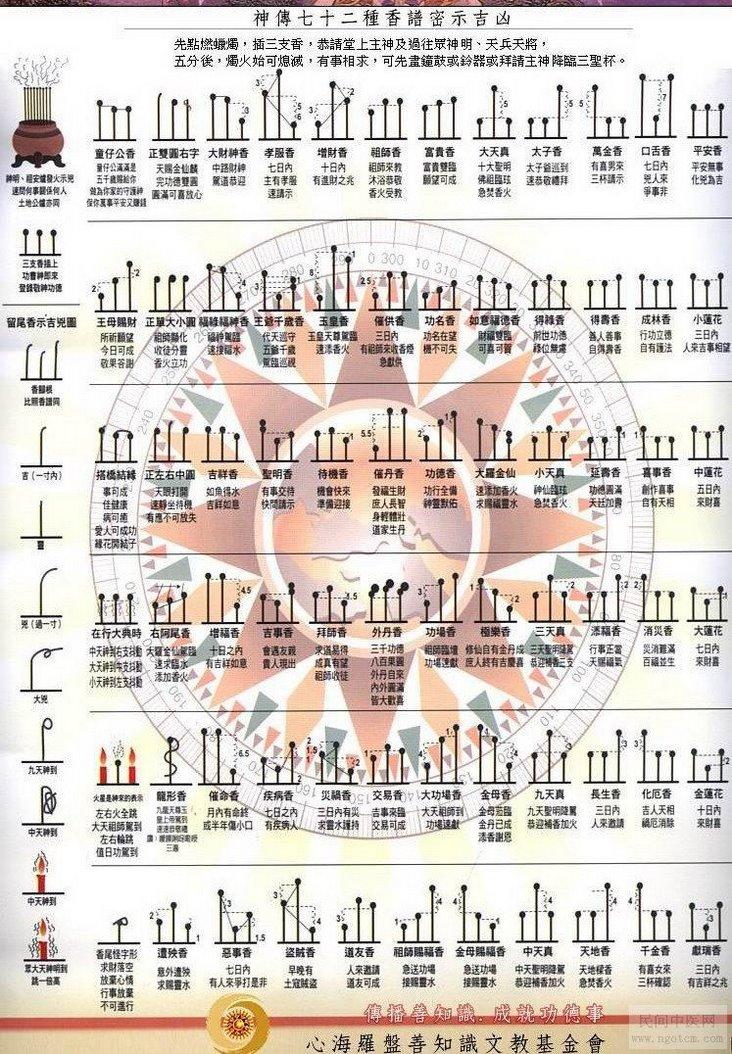 二十四香譜圖解,觀音二十四香譜圖解,24香譜圖解,神傳二十四香譜