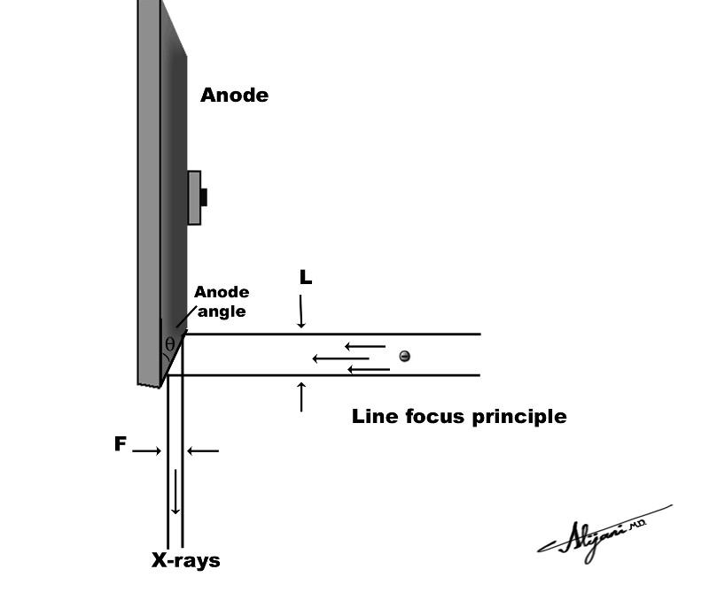 An array of focal spots