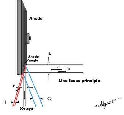 Effective focal spot size from different locations