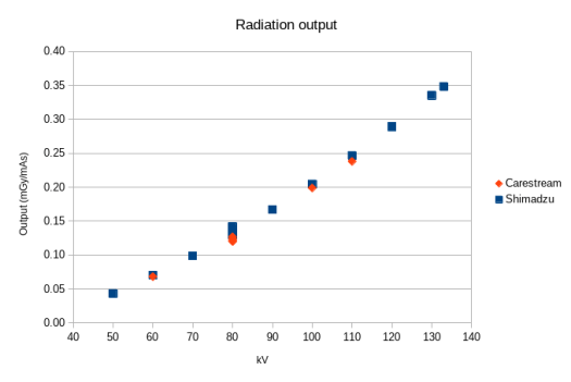 Radiation output (mGy/mAs) graph