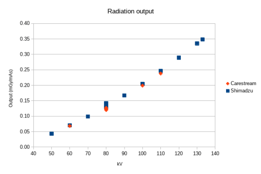 Radiation output (mGy/mAs) graph