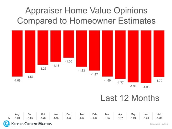 Homeowners: Your Home Must Be Sold TWICE | Keeping Current Matters