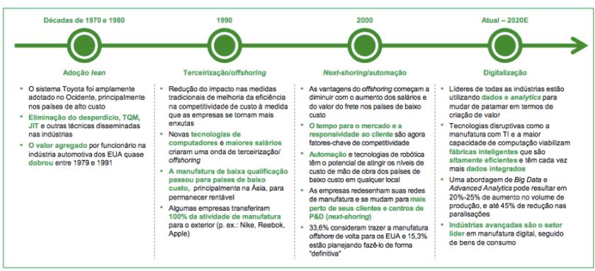 Indústria 4.0 - alavancagem tecnológica