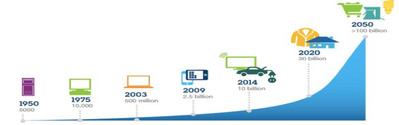 Número de dispositivos conectados ao longo do tempo