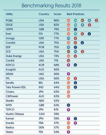 Smart Grid Index