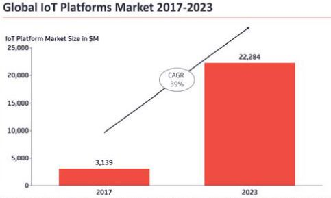 Mercado Plataformas IoT - 2018 a 2023