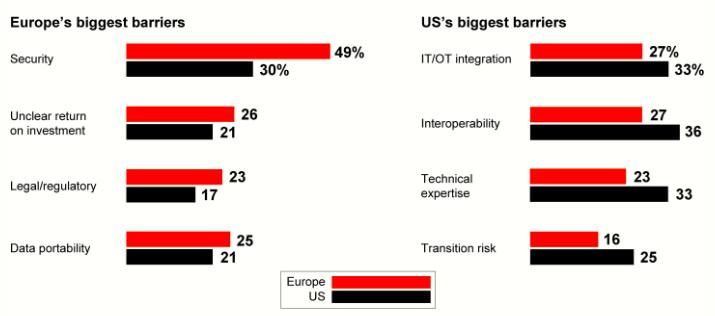 Barreiras à IIoT EUA e UE
