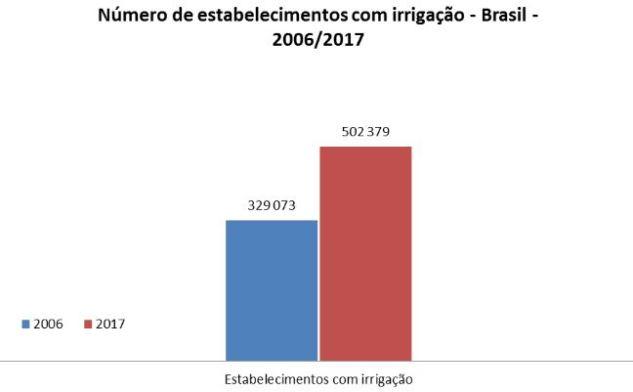 número estabelecimentos com irrigação no Brasil entre 2006 e 2017