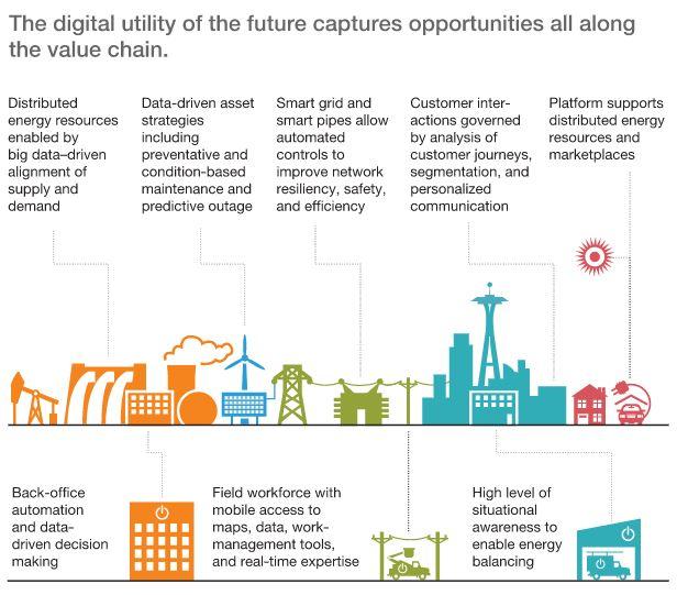 transformação digital utilities
